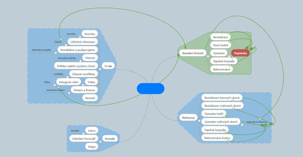 specifikace webu mapa webu chsoft